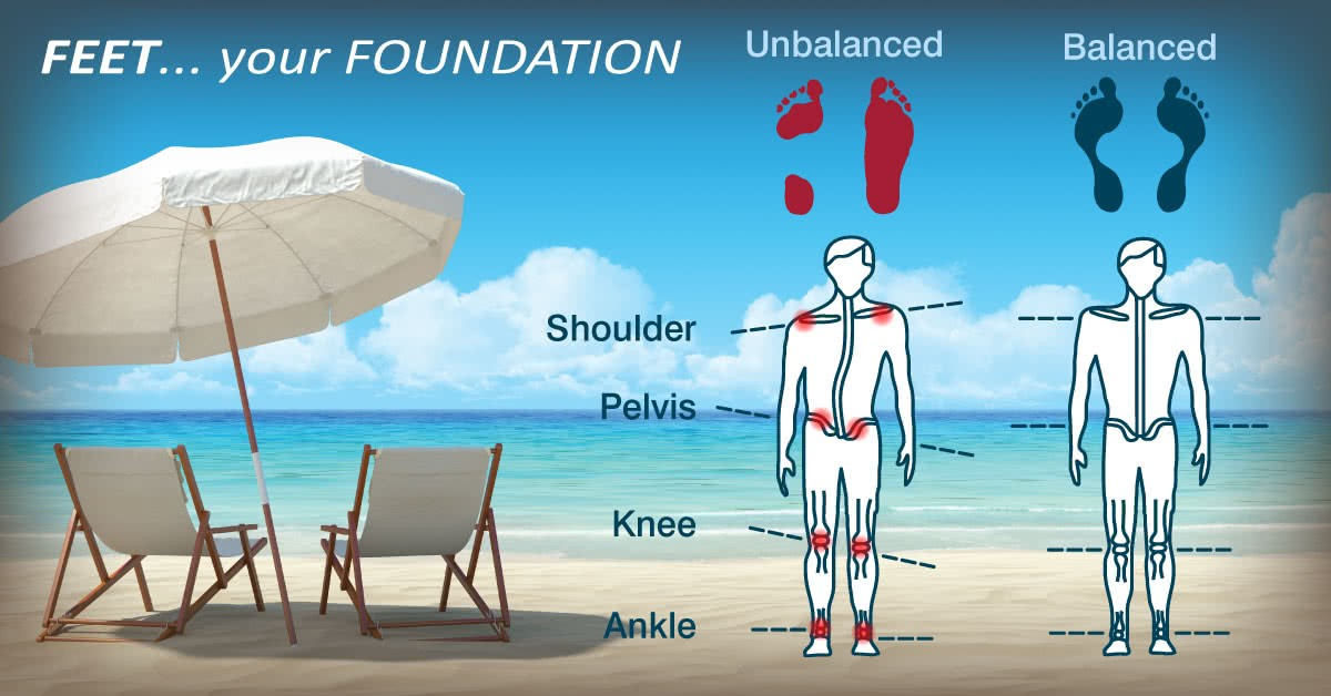 Feet ... Your Foundation